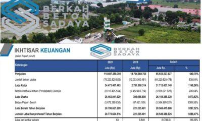 Laporan Keuangan BEBS: Untung Hampir 100 Kali Lipat, Sahamnya Bullish