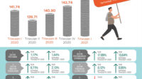 Harga Produsen pada Triwulan I-2021 Mengalami Inflasi 2,33 Persen