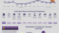 Inflasi April 2021 Terkendali di Angka 0,13%