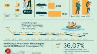 Maret 2021 Jumlah Kunjungan Wisman ke Indonesia Merosot Hingga 72,73 Persen