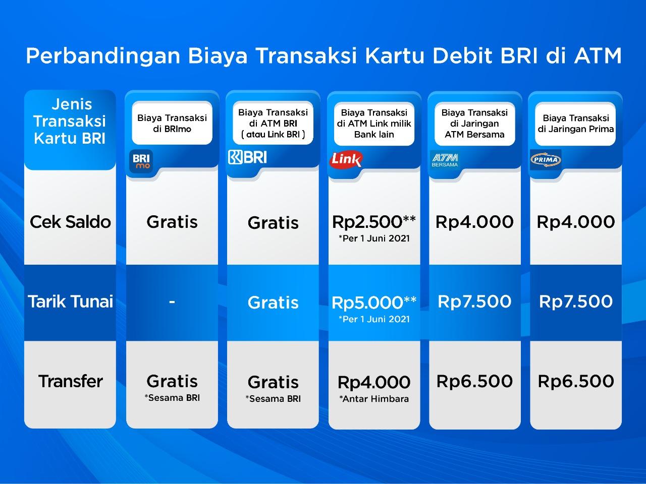 Masih Gratis! Ini Perbandingan Biaya Transaksi Kartu Debit BRI di ATM