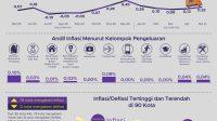 Inflasi Mei 2021 Sebesar 0,32 %, Inflasi Tertinggi Terjadi di Manokwari