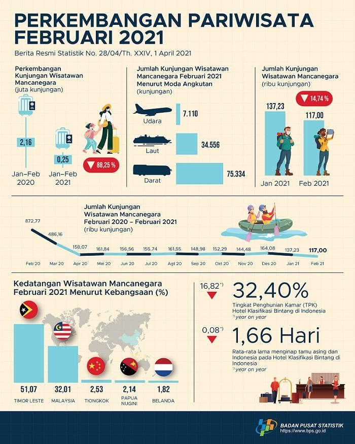 Jumlah Wisman ke Indonesia April 2021 Mencapai 127,51 Ribu