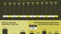 Mei 2021 Indeks Harga Perdagangan Besar (IHPB) naik 0,32%